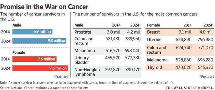 Sandton Oncology > Blog